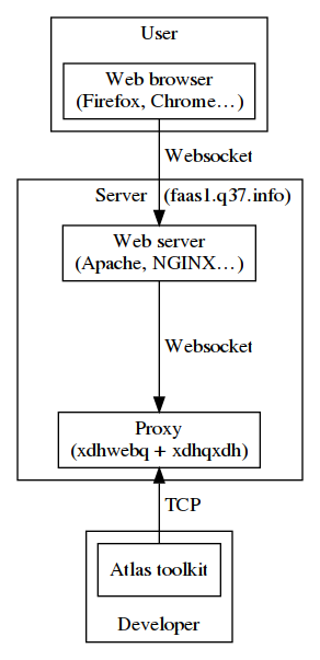 Schema of the Infrastructure behind the Atlas toolkit